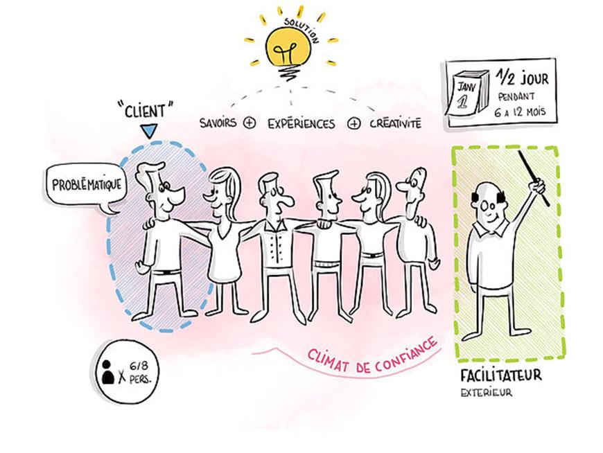 coaching co-developpement